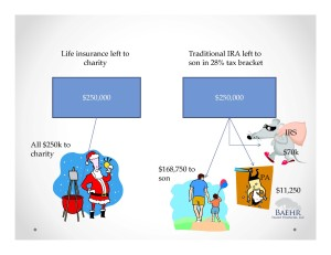 InEfficient Giving